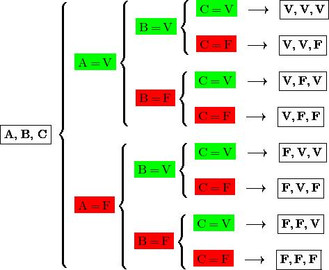 \[ \fbox{A,\;B,\;C} \; \left  \{ \begin{array}{l} \colorbox{green}{A\,=\,V} \left \{ \begin{array}{l} \colorbox{green}{B\,=\,V} \left \{ \begin{array}{l} \colorbox{green}{C\,=\,V}  \;\; \longrightarrow \;\; \fbox{V,\,V,\,V}  \\ \\ \colorbox{red}{C\,=\,F}  \;\; \longrightarrow \;\; \fbox{V,\,V,\,F} \end{array} \\ \\ \colorbox{red}{B\,=\,F} \left \{ \begin{array}{l} \colorbox{green}{C\,=\,V}  \;\; \longrightarrow \;\; \fbox{V,\,F,\,V}  \\ \\ \colorbox{red}{C\,=\,F}  \;\; \longrightarrow \;\; \fbox{V,\,F,\,F} \end{array} \end{array} \\ \\ \colorbox{red}{A\,=\,F} \left \{ \begin{array}{l} \colorbox{green}{B\,=\,V} \left \{ \begin{array}{l} \colorbox{green}{C\,=\,V}  \;\; \longrightarrow \;\; \fbox{F,\,V,\,V}  \\ \\ \colorbox{red}{C\,=\,F}  \;\; \longrightarrow \;\; \fbox{F,\,V,\,F} \end{array} \\ \\ \colorbox{red}{B\,=\,F} \left \{ \begin{array}{l} \colorbox{green}{C\,=\,V}  \;\; \longrightarrow \;\; \fbox{F,\,F,\,V}  \\ \\ \colorbox{red}{C\,=\,F}  \;\; \longrightarrow \;\; \fbox{F,\,F,\,F} \end{array} \end{array} \end{array} \]